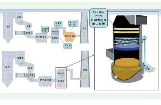 SDHB-zc29自动力超净除尘装置