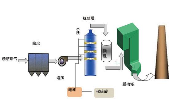 新型催化法低温SCR脱硝技术